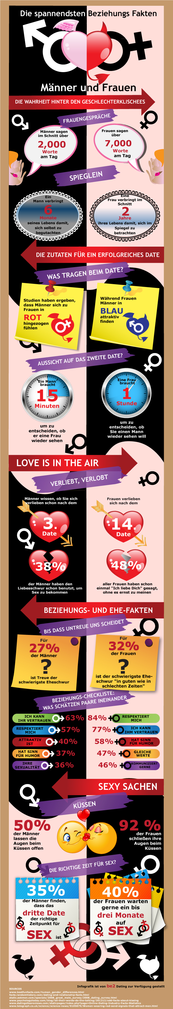 relationship facts revealed infographic